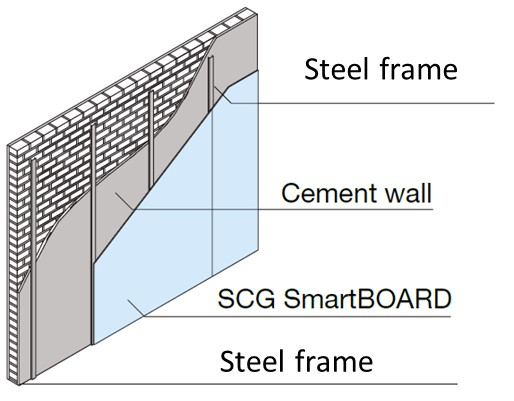 Wall Cladding System Section