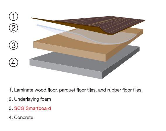 SCG Floor Section 2