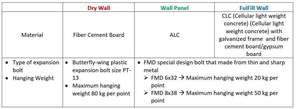 Load bearing bolt comparison