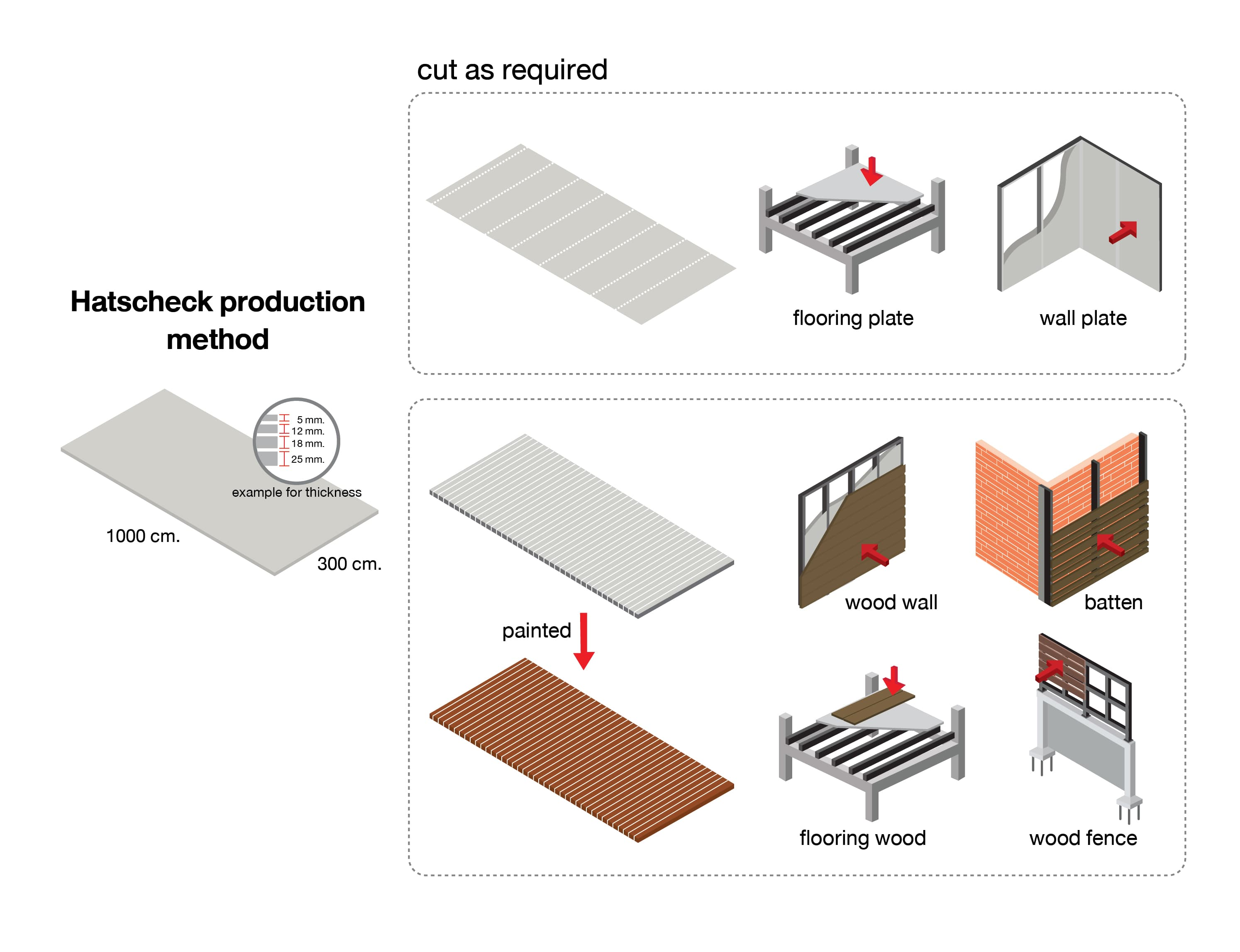 How to install Fiber Cement Board in proper way