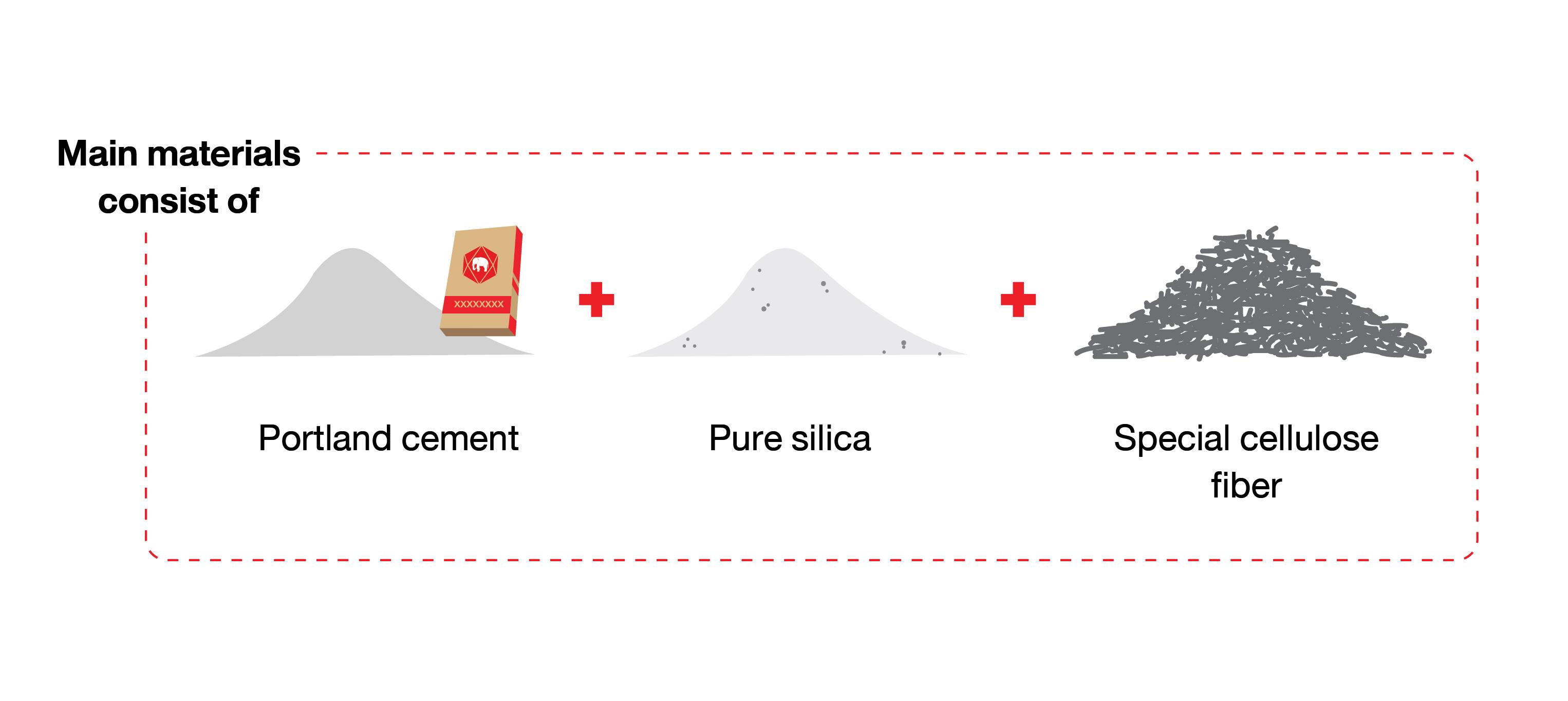 SCG Fiber Cement Board Materials