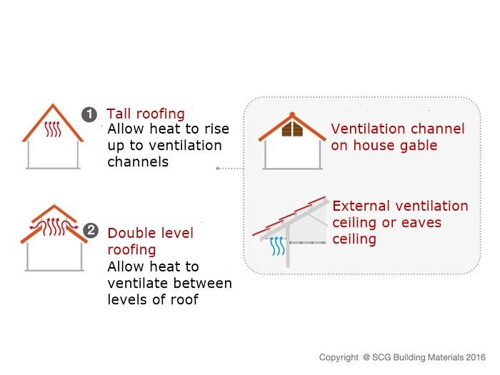 How to reduce heat from house - SCG Ventilation system
