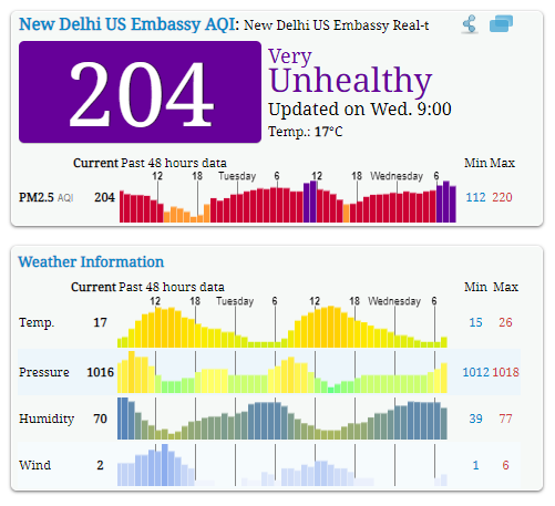 Air Pollution Score in India