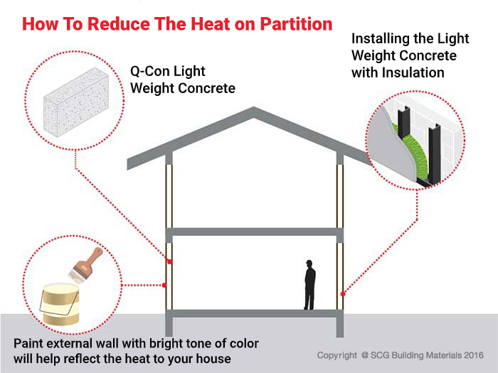 How to reduce the heat on wall or partition