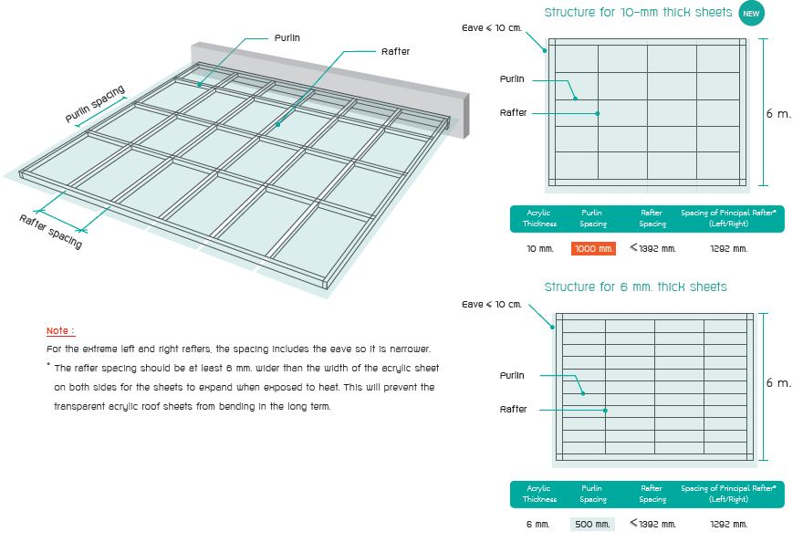 Shinkolite Acrylic Roof Installation Guide