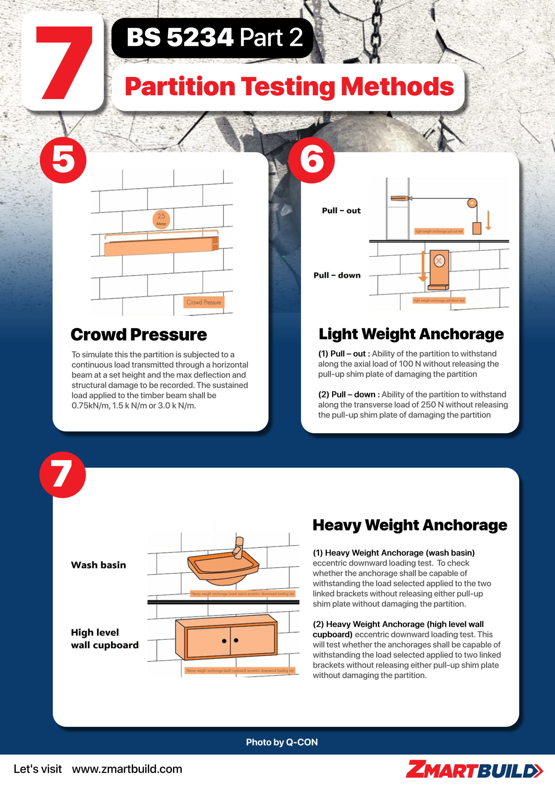 7 Wall Partition Testing Method - The Strength and The Robustness Testing Part 2 - Infographic