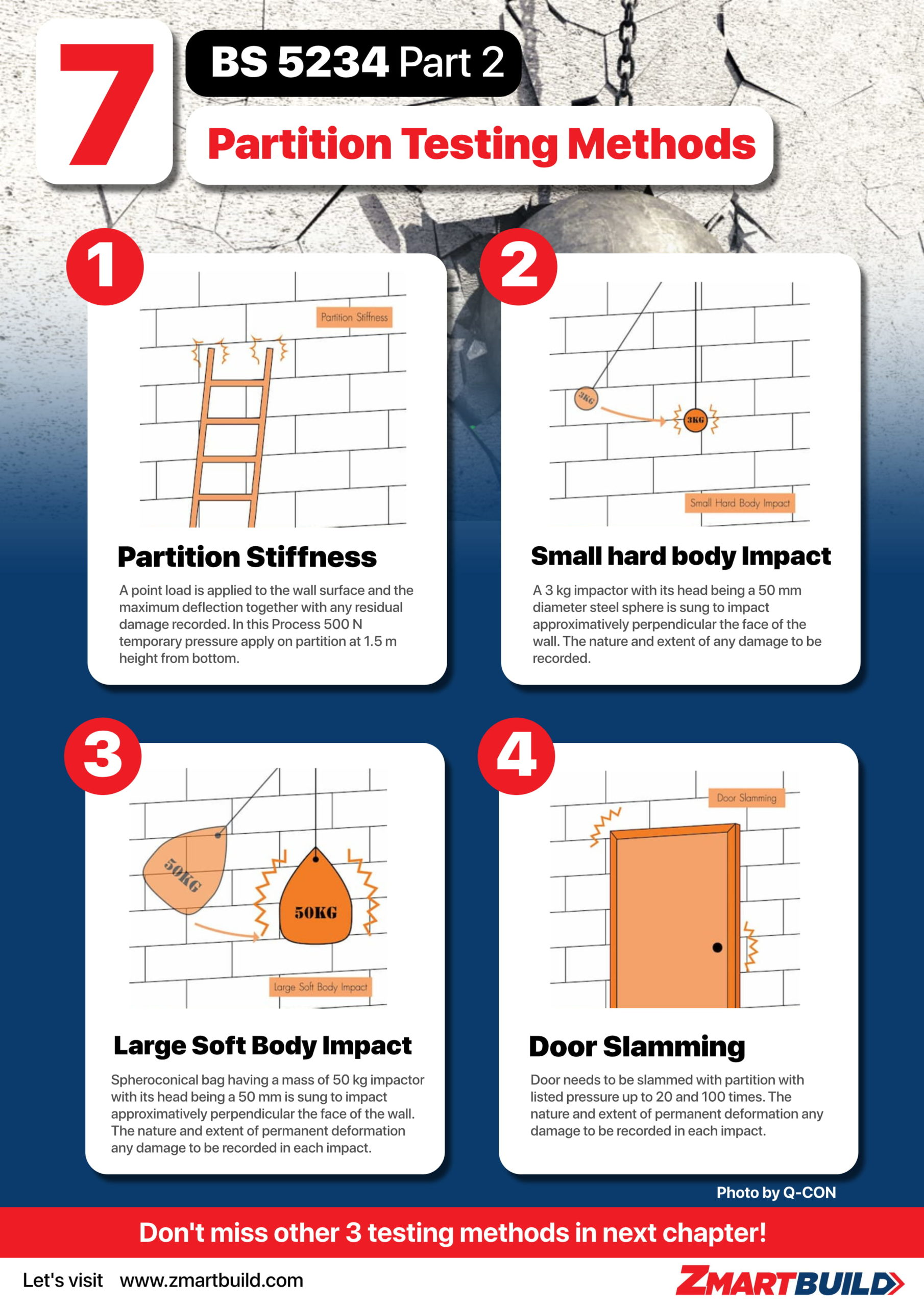 7 Wall PartitionTesting Method Part 1 - Infographic