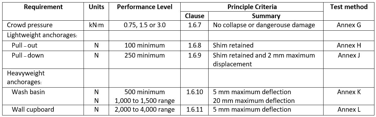 The Strength and The Robustness Testing - Performance result table