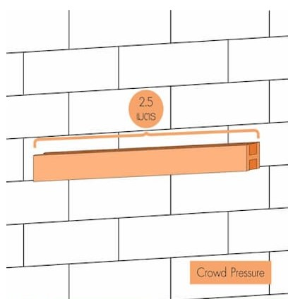 Wall Partition Testing - Crowd Pressure