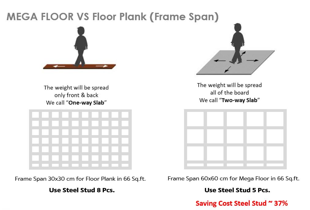 How SCG Mega Floor Good